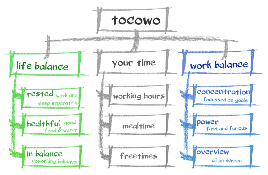 tocowo infographic life work balance